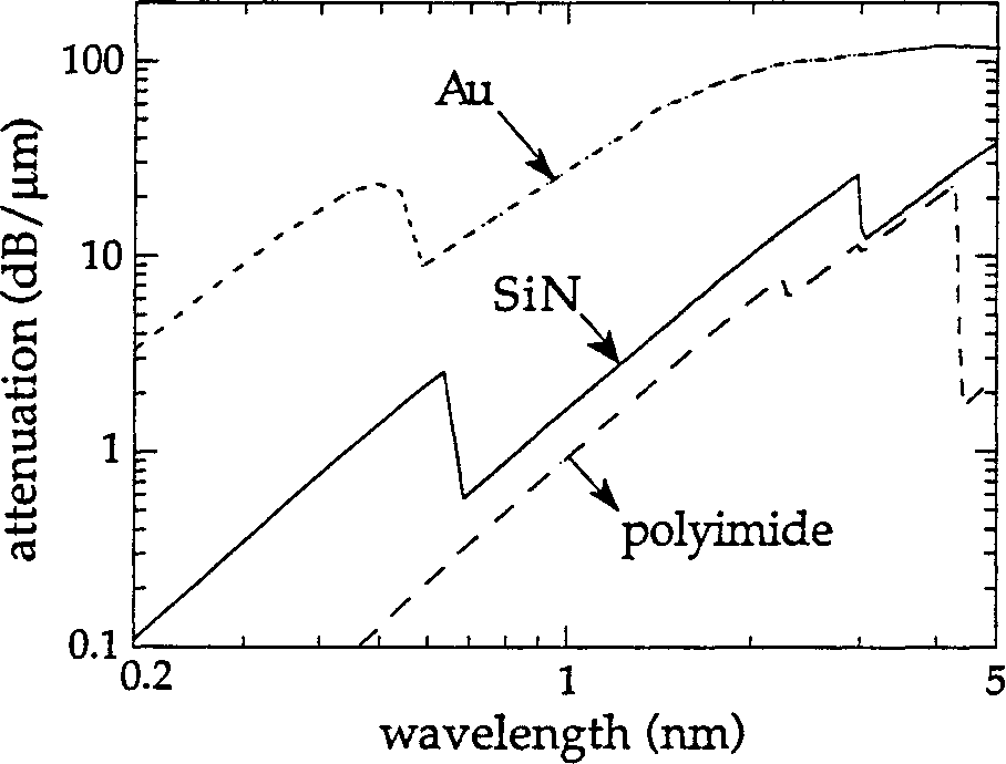 Figure 2.5: X-ray attenuation curves for Au, SiN, and polyimide.