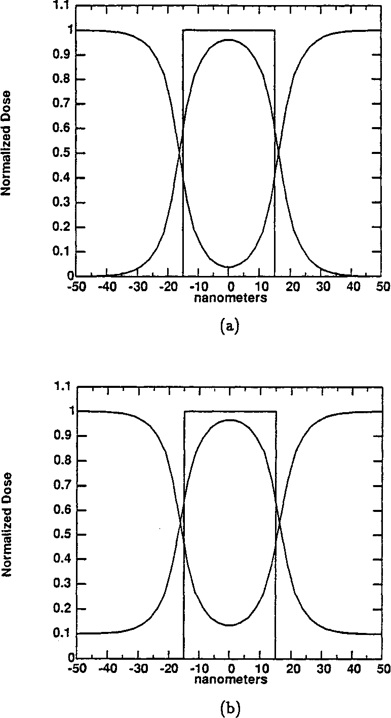 Figure 2.8: Convolution of intensity for a 30nm-wide slit and a 30 nm-wide with the absorbed energy density function [33] for CUL x-rays (a) from an infinite contrast mask (b) from a 10 dB attenuating mask.