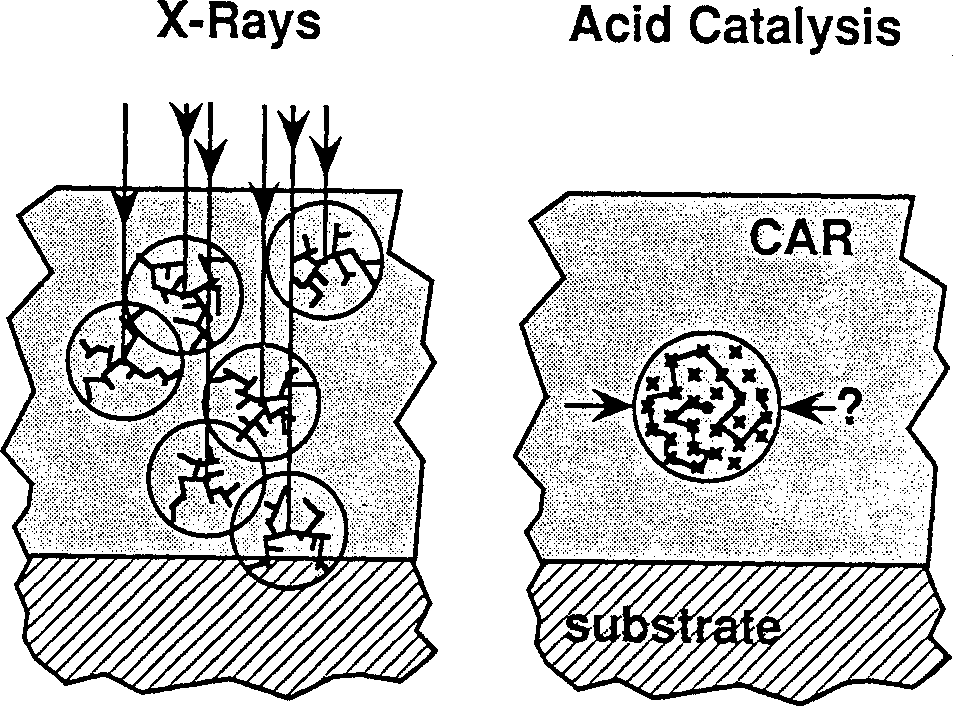 Figure 3.1: At left a photon is absorbed in the resist generating a number of acid molecules. At right a single acid molecule act as a catalyst at many cites causing chemical amplification. The volume associated with its influence is unknown.