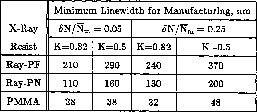 Table 4.2: Calculated minimum linewidths for manufacturing for Ray-PF, Ray-PN, and PMMA.