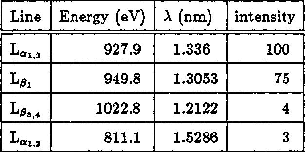 Table 5.1: The lines of the CUL spectrum with their relative intensities from references [85,861.