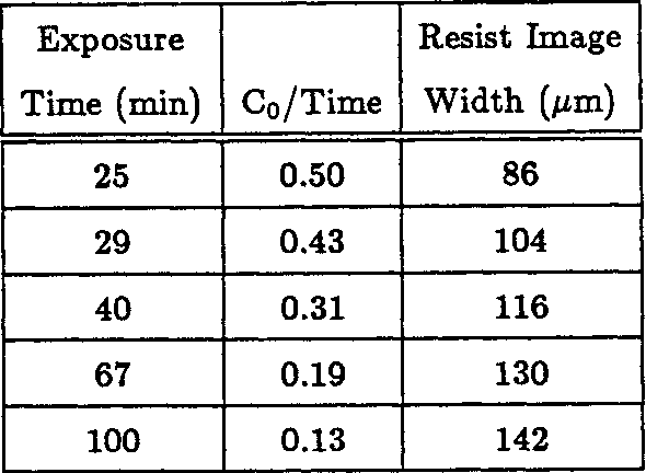 Table 5.2: Exposure times and measured image width, in PMMA resist, of a 92 Am-wide slit exposed at a 1.5 mm gap and a 5.45 Am source-to-mask separation. Co is a scaling constant used to normalize the intensity.