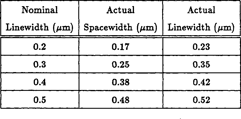 Table 5.3: The listed linewidths and spacewidth, measured in the SEM on the x-ray mask, were used in generating the plots shown in Figures 5.6 through 5.17.