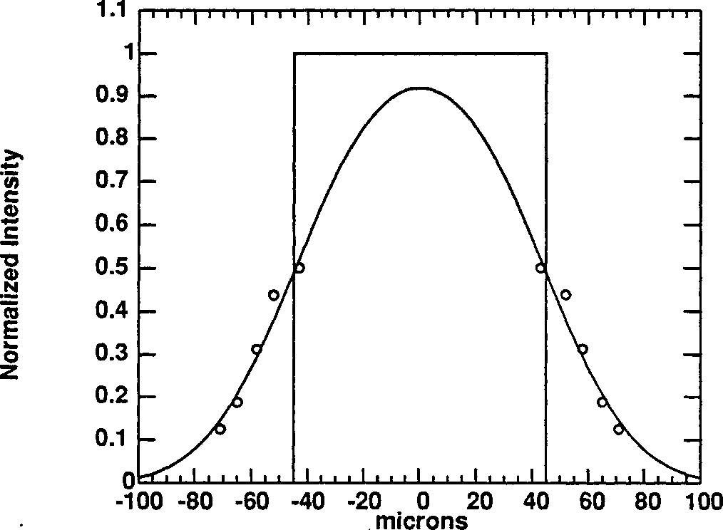 Figure 5.5: The convolution of a gausian with FWHM = 60 m with a 90 M-wide slit. The data points are for the exposures listed in Table 5.2. The corresponding source has FWHM=2 mm.