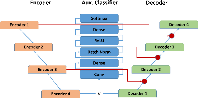 Figure 3 for Self-Supervised Feature Extraction for 3D Axon Segmentation