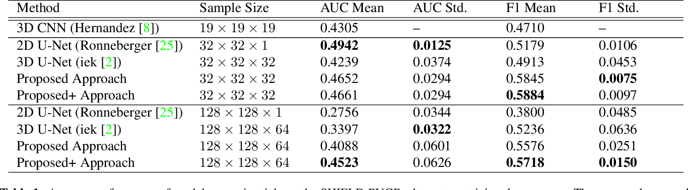 Figure 2 for Self-Supervised Feature Extraction for 3D Axon Segmentation