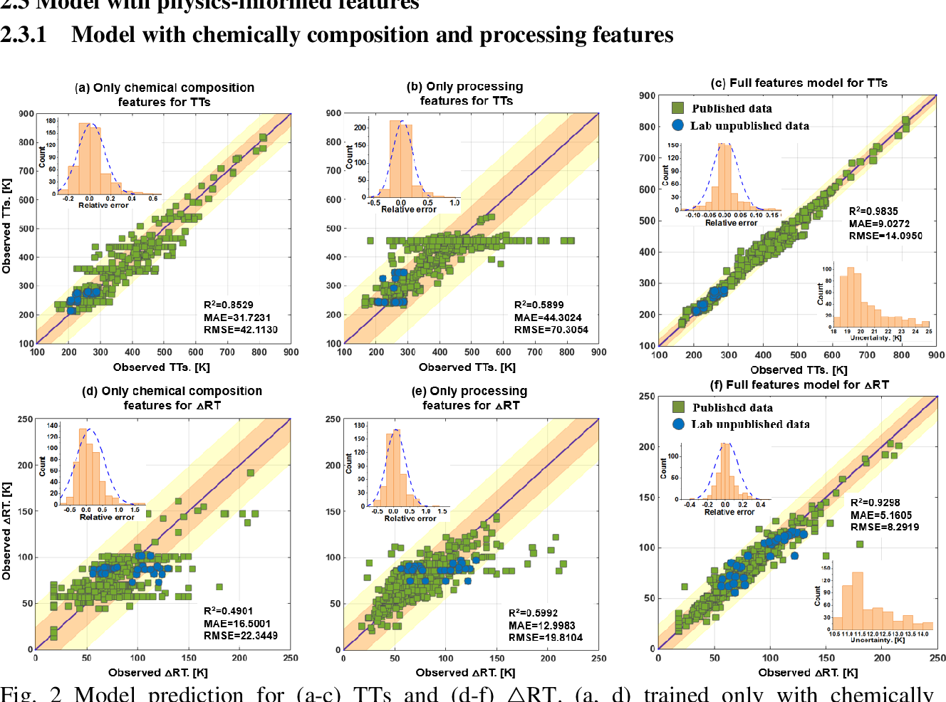 Figure 2 for A physics-informed feature engineering approach to use machine learning with limited amounts of data for alloy design: shape memory alloy demonstration