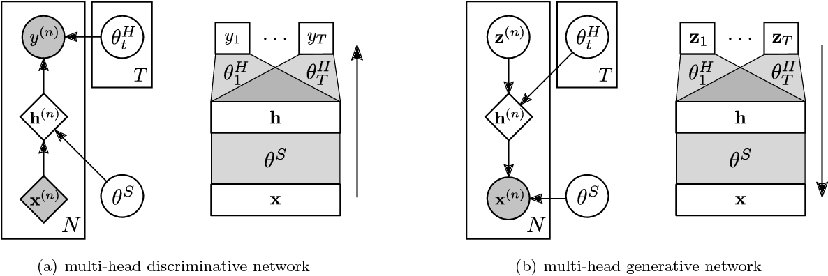 Figure 1 for Variational Continual Learning