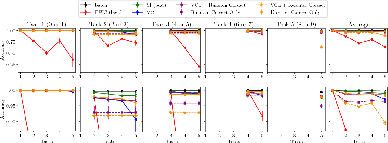 Figure 3 for Variational Continual Learning