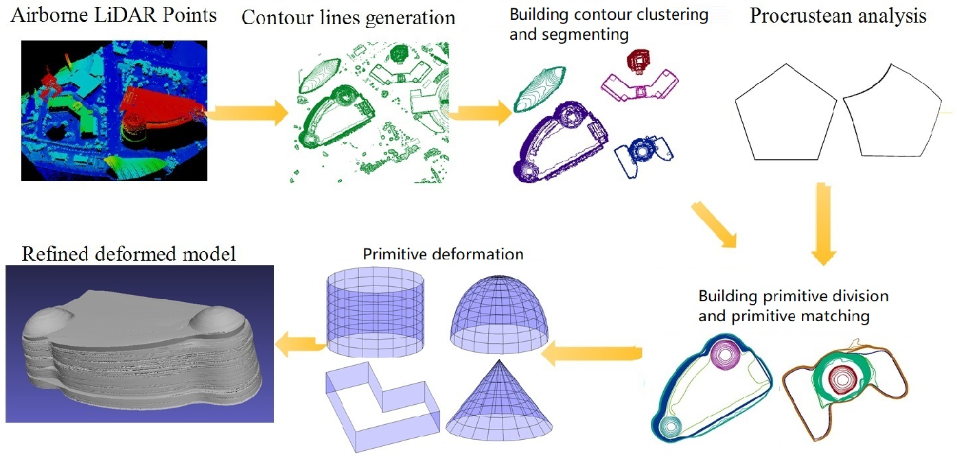 Figure 1 for Curved Buildings Reconstruction from Airborne LiDAR Data by Matching and Deforming Geometric Primitives