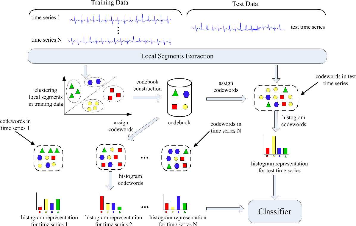 Figure 2 for Bag-of-Words Representation for Biomedical Time Series Classification