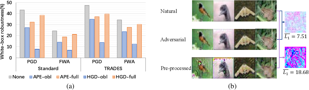 Figure 3 for Improving White-box Robustness of Pre-processing Defenses via Joint Adversarial Training