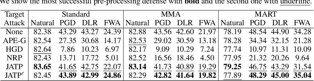 Figure 4 for Improving White-box Robustness of Pre-processing Defenses via Joint Adversarial Training