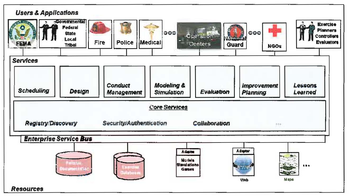 new technologies and processes for the homeland security exercise