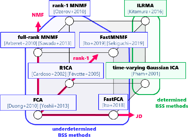 Figure 1 for A Joint Diagonalization Based Efficient Approach to Underdetermined Blind Audio Source Separation Using the Multichannel Wiener Filter