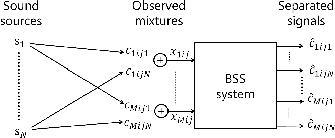 Figure 2 for A Joint Diagonalization Based Efficient Approach to Underdetermined Blind Audio Source Separation Using the Multichannel Wiener Filter