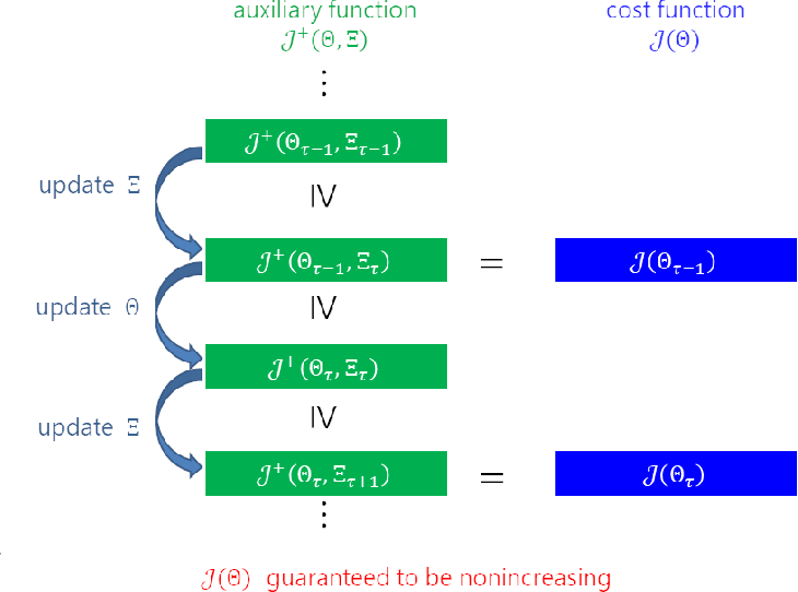 Figure 3 for A Joint Diagonalization Based Efficient Approach to Underdetermined Blind Audio Source Separation Using the Multichannel Wiener Filter