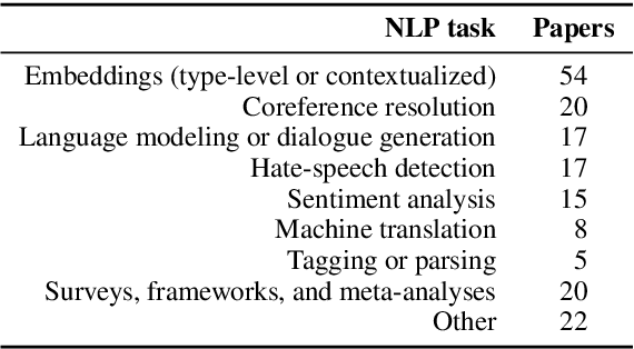 """Figure 1 for Language (Technology) is Power: A Critical Survey of """"Bias"""" in NLP"""