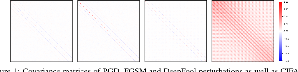 Figure 1 for Adversarially Robust Training through Structured Gradient Regularization
