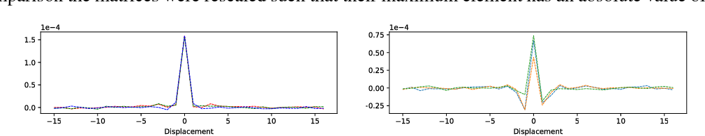 Figure 3 for Adversarially Robust Training through Structured Gradient Regularization