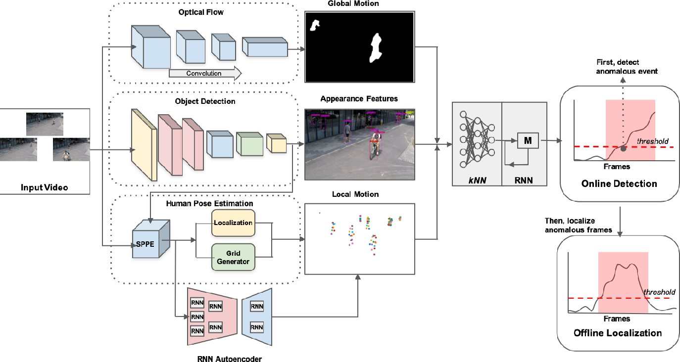 Figure 1 for A Modular and Unified Framework for Detecting and Localizing Video Anomalies