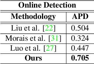 Figure 2 for A Modular and Unified Framework for Detecting and Localizing Video Anomalies