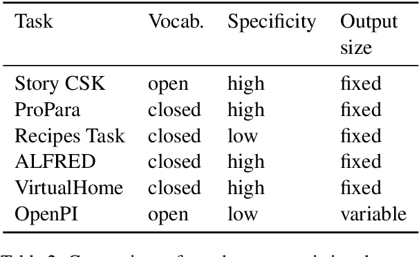 Figure 3 for A Dataset for Tracking Entities in Open Domain Procedural Text