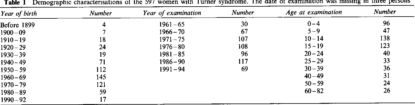 dating turner syndrome