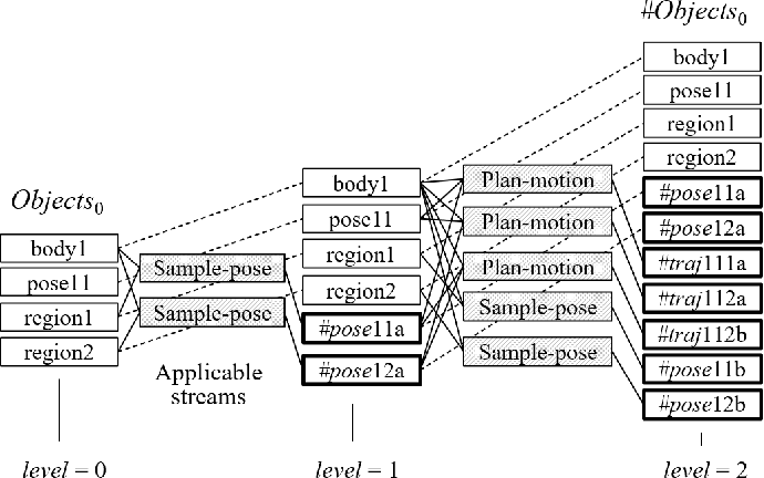 Figure 2 for Extended Task and Motion Planning of Long-horizon Robot Manipulation