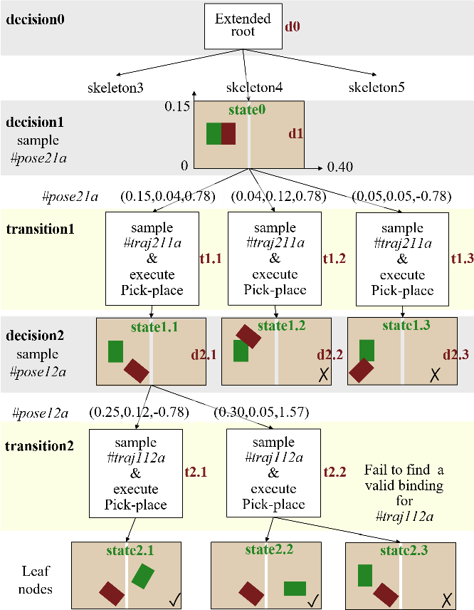 Figure 3 for Extended Task and Motion Planning of Long-horizon Robot Manipulation