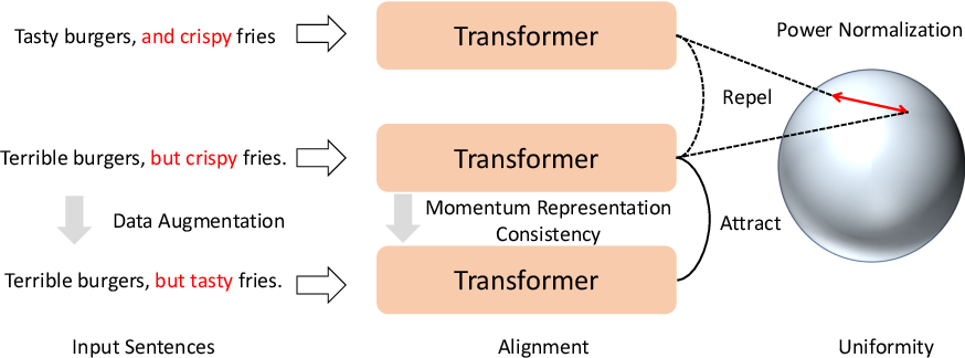 Figure 1 for Disentangled Contrastive Learning for Learning Robust Textual Representations