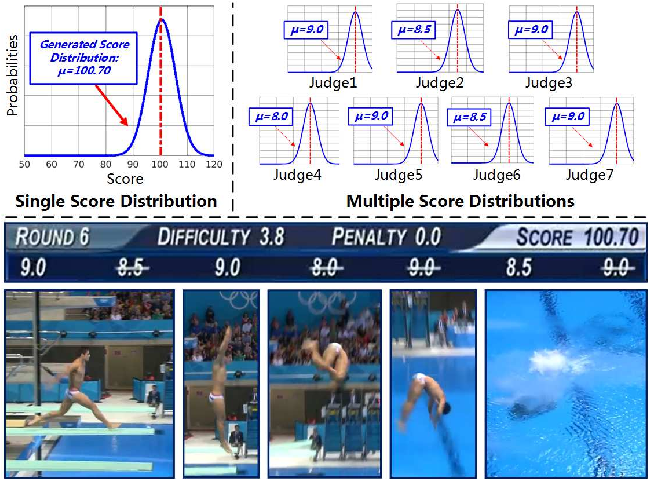 Figure 1 for Uncertainty-aware Score Distribution Learning for Action Quality Assessment