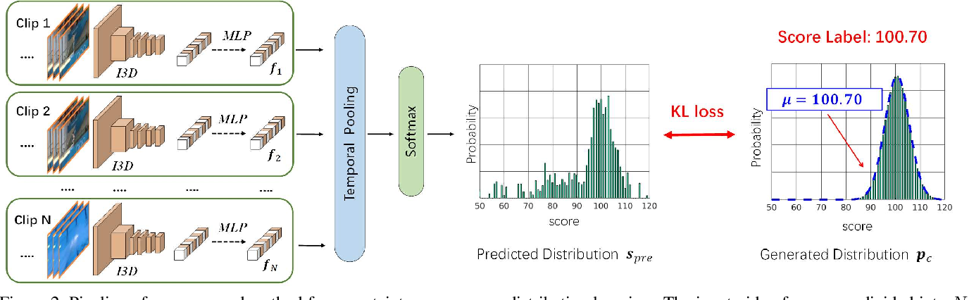 Figure 3 for Uncertainty-aware Score Distribution Learning for Action Quality Assessment