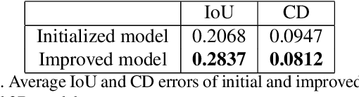 Figure 2 for Deep-SLAM++: Object-level RGBD SLAM based on class-specific deep shape priors