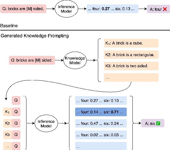 Figure 1 for Generated Knowledge Prompting for Commonsense Reasoning
