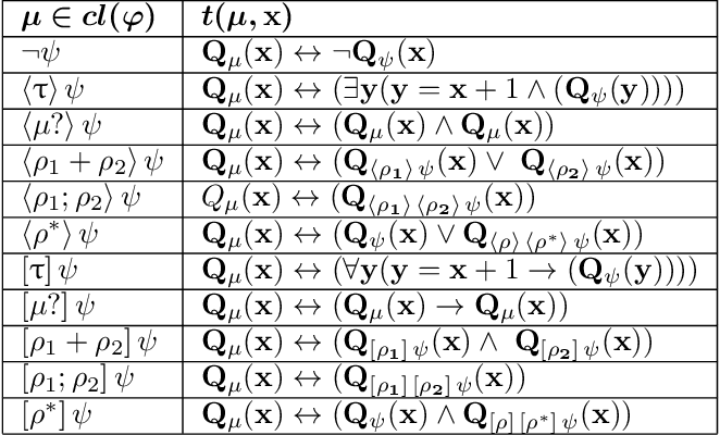 Figure 2 for Automata for dynamic answer set solving: Preliminary report