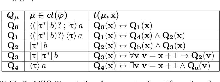 Figure 3 for Automata for dynamic answer set solving: Preliminary report