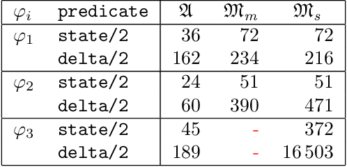 Figure 4 for Automata for dynamic answer set solving: Preliminary report