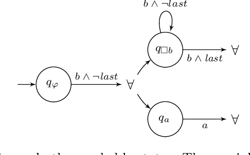 Figure 1 for Automata for dynamic answer set solving: Preliminary report