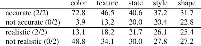 Figure 1 for Paint by Word