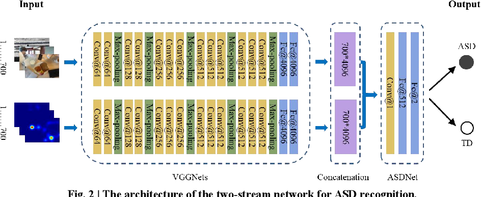 Figure 2 for A Two-stream End-to-End Deep Learning Network for Recognizing Atypical Visual Attention in Autism Spectrum Disorder
