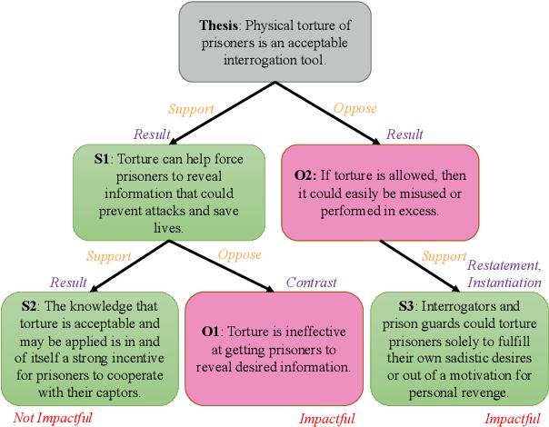 Figure 1 for Exploring Discourse Structures for Argument Impact Classification