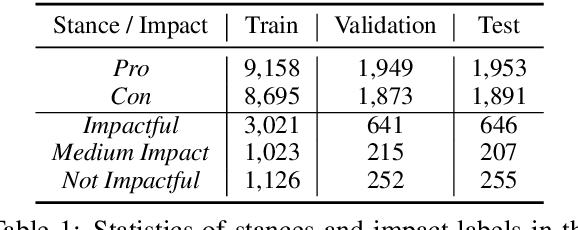 Figure 2 for Exploring Discourse Structures for Argument Impact Classification