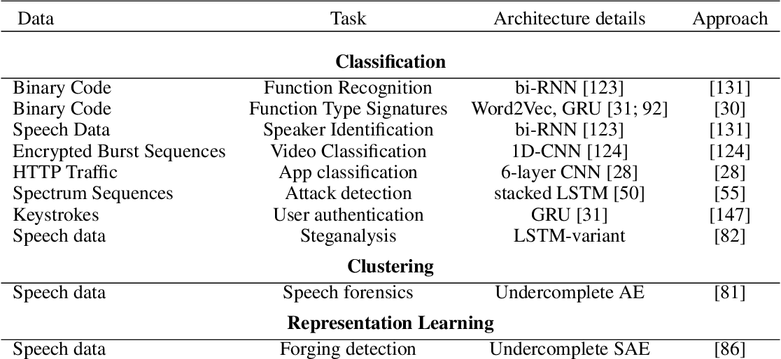 Figure 2 for Deep Learning in Information Security
