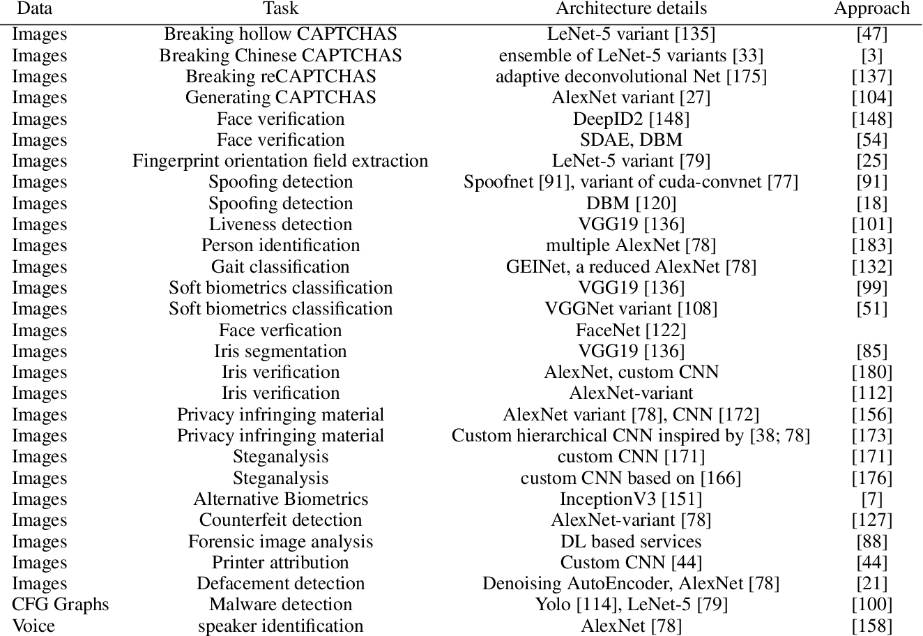 Figure 4 for Deep Learning in Information Security
