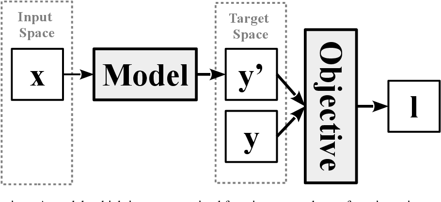 Figure 1 for Deep Learning in Information Security