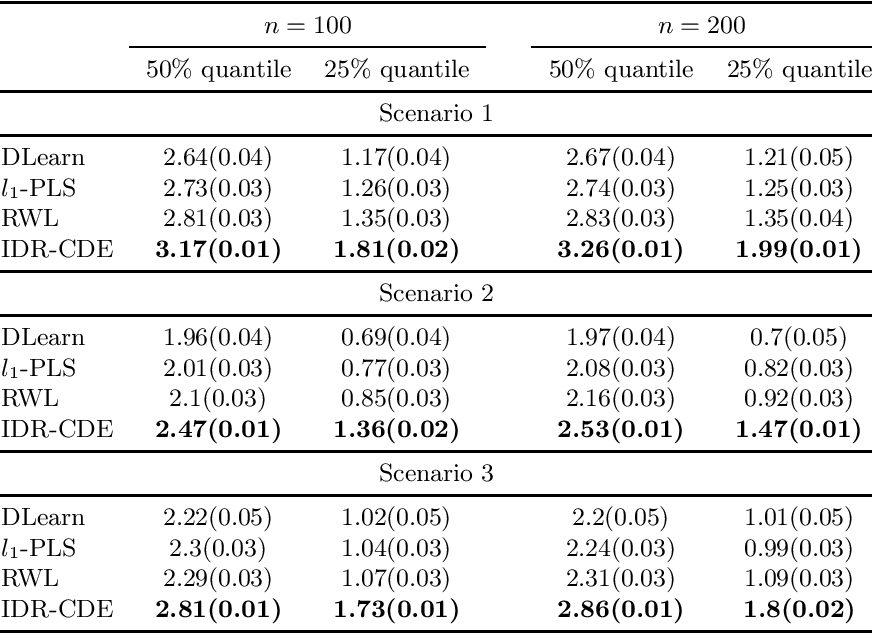 Figure 4 for Estimation of Individualized Decision Rules Based on an Optimized Covariate-Dependent Equivalent of Random Outcomes