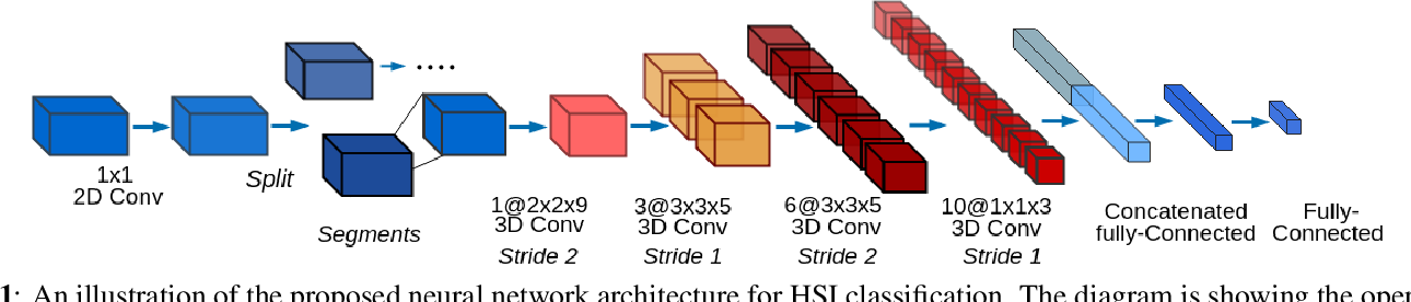 Figure 1 for Convolution Based Spectral Partitioning Architecture for Hyperspectral Image Classification