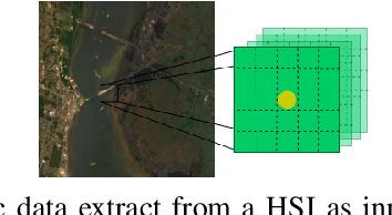 Figure 3 for Convolution Based Spectral Partitioning Architecture for Hyperspectral Image Classification