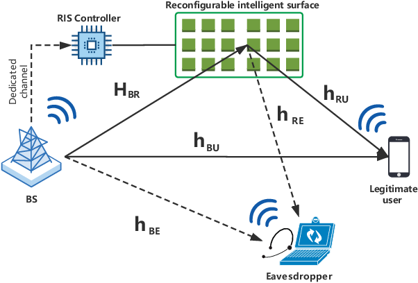 Figure 1 for Secure Wireless Communication in RIS-Aided MISO Systems with Hardware Impairments